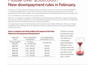 How much do I need for downpayment in 2016?